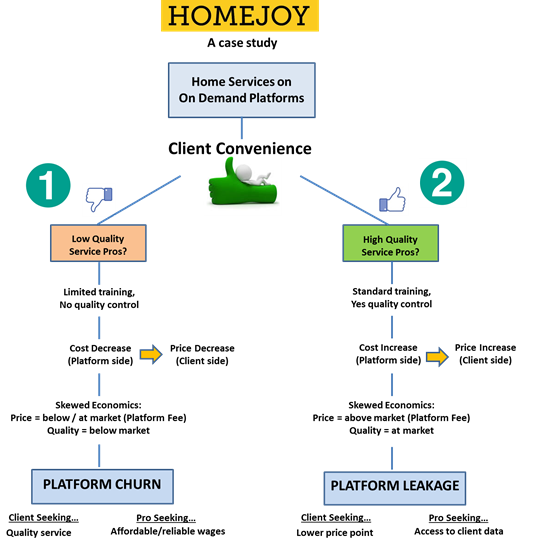 Homejoy failure - Leakage and Churn - Image credit: TechCrunch