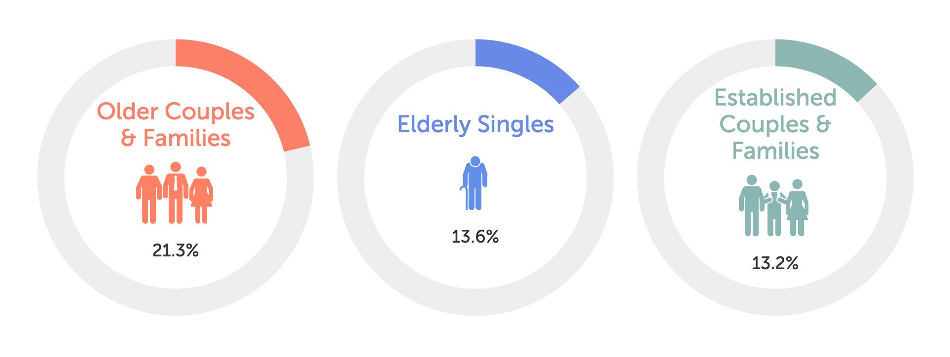 Aspley Suburb Profile on RealEstate.com.au