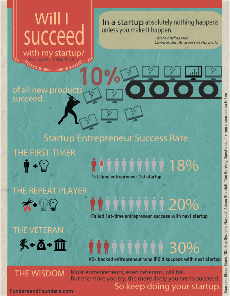 Will I Succeed in my Startup (Image credit: FundersAndFounders.com)